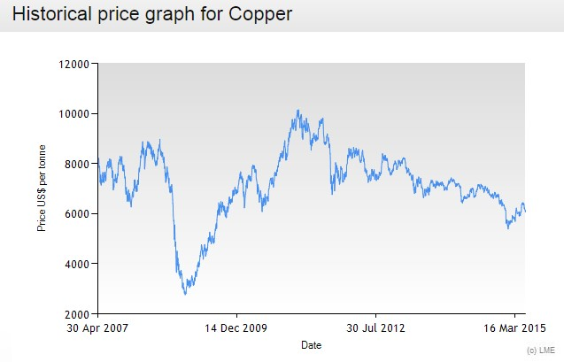 InnoVites CableERP - Historic Copper price in Cable ERP solution for the Wire and Cable Industry
