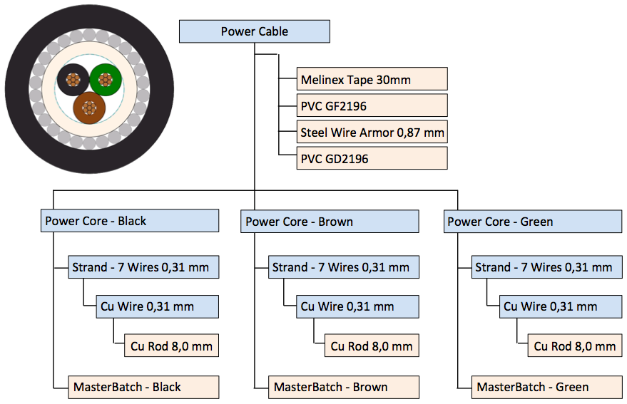 InnoVites CableERP - Product Structure in Cable ERP Software Solution for the Wire and Cable Industry